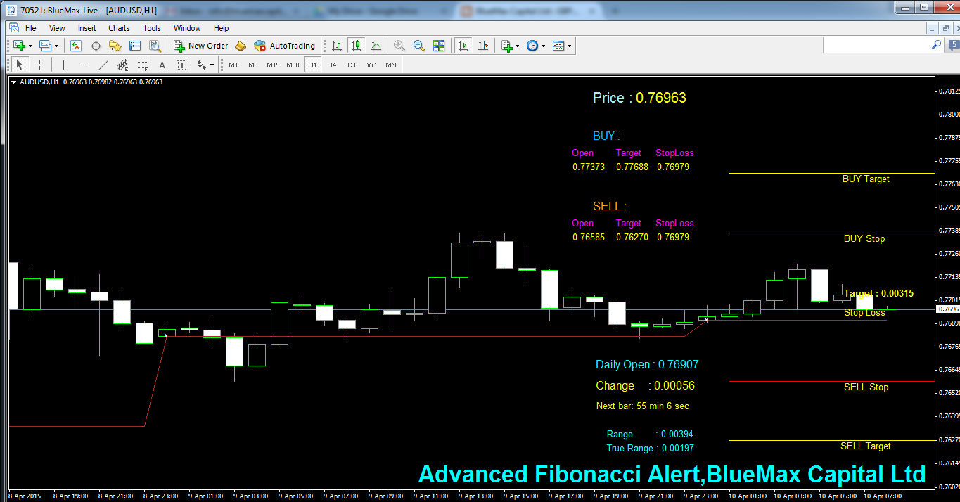 AUDUSD Daily articles with advanced Fibonacci alert-source from BlueMax Capital 10/04/2015