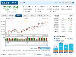 中国株コバンザメ投資 香港ハンセン指数20130123
