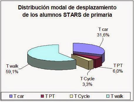 Distribución modal colegios STARS primaria
