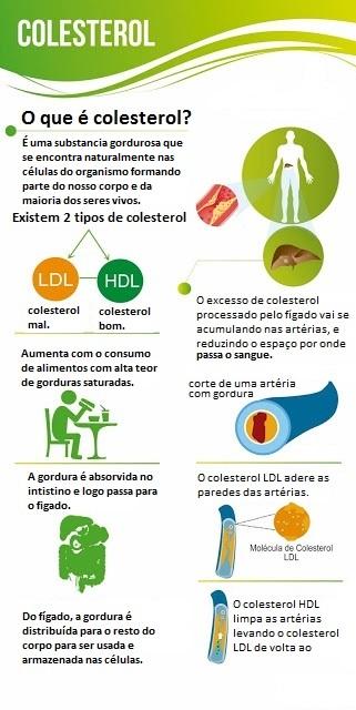 endocrinologista colesterol alto LDL HDL derrame