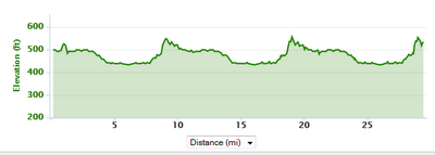 NJ Ultra Fest 50k Elevation Profile