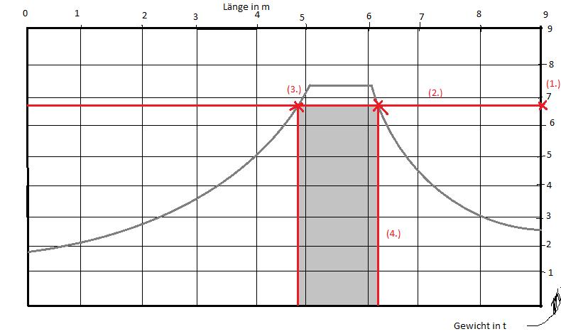 BKF - Training: LaSi - Lastverteilungskurve. Verstehen und Errechnen