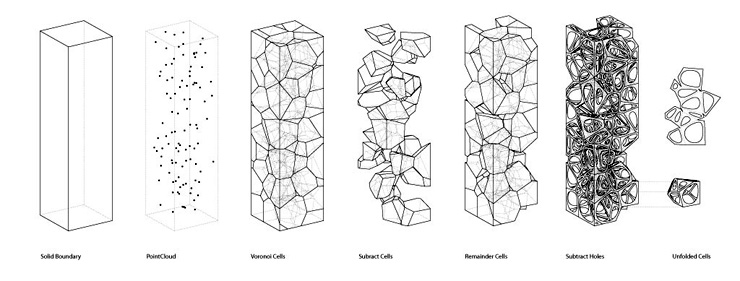Beautiful To What Extent Can PARAMETRICISM Enhance My Design Strategies?