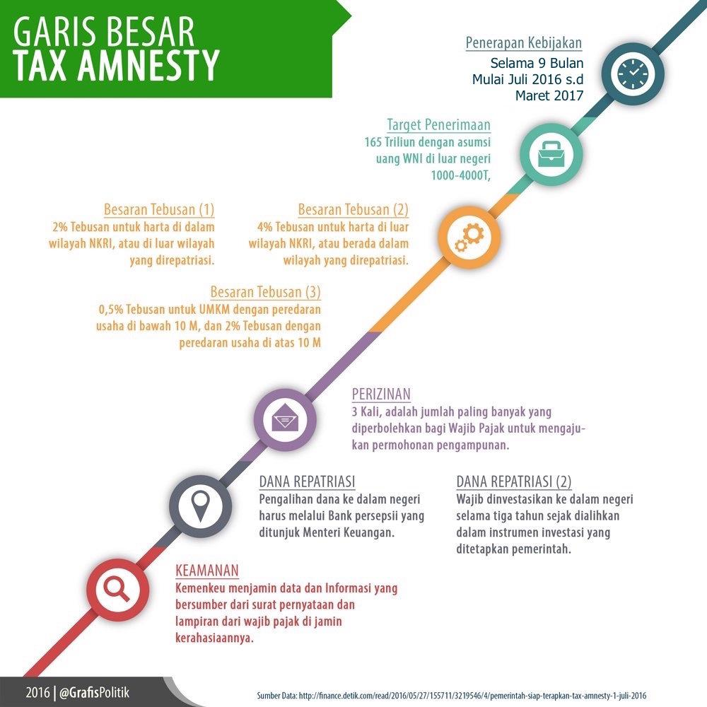 Garis Besar Tax Amnesty
