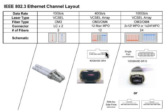 dautecom  ethernet gigabit 40g y 100g mediante fibra