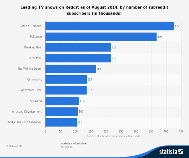 """Television shows with the highest subreddits on reddit"""