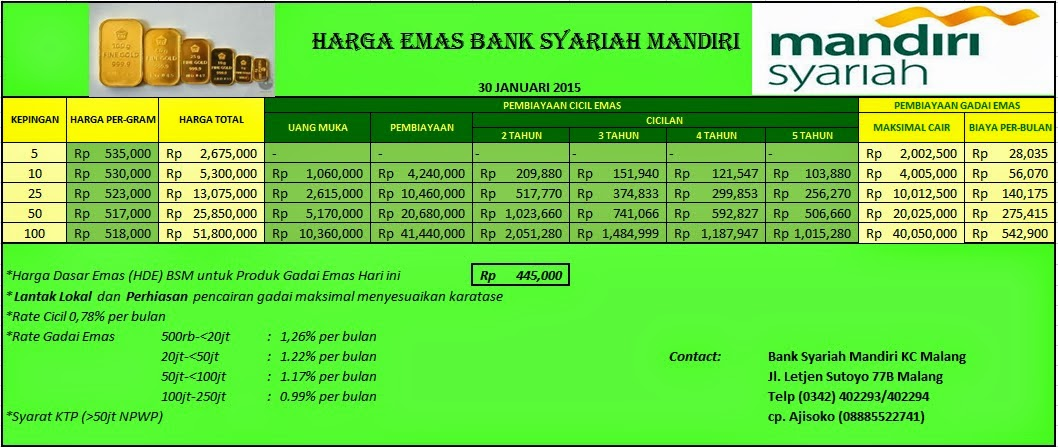 Cicil Gadai Emas Bank Syariah Mandiri Malang Januari 2015