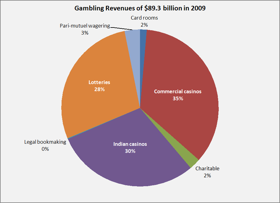 the issue of gambling in the united states Gambling is legally restricted in the united states in 2008, gambling activities generated gross revenues (the difference between the total amounts wagered minus the funds or winnings returned to the players) of $9227 billion in the united states.