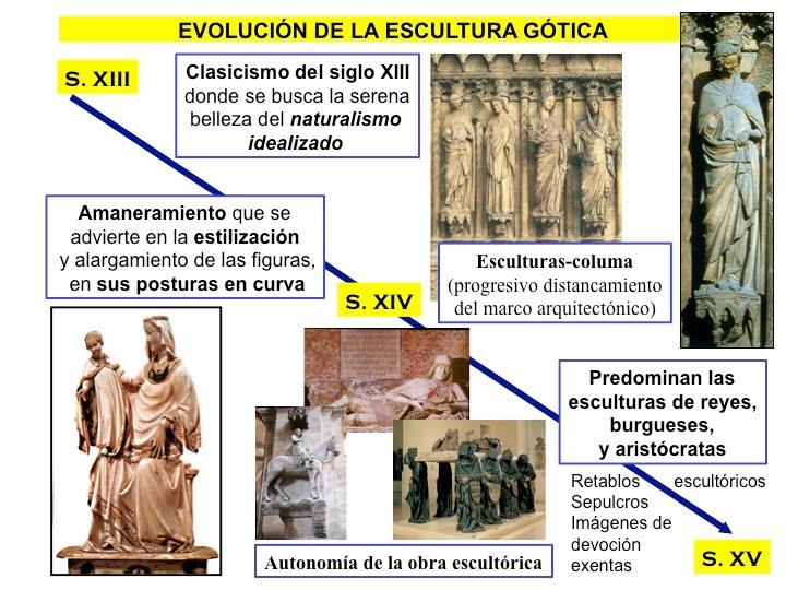 ¿alguna escultura y pinturas del renacimiento y su ...