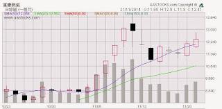 重慶燃氣(600917.SH) 1個月 股價圖