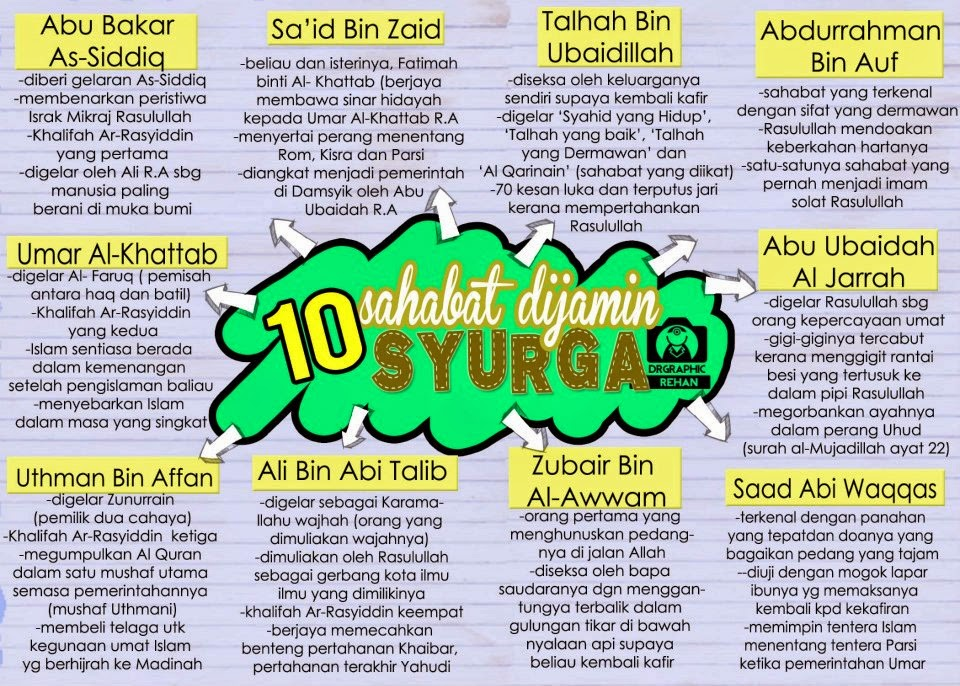 10 Sahabat yang Dijamin SYURGA