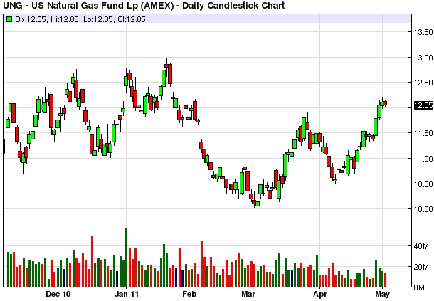 natural gas prices 2011. all in natural gas prices
