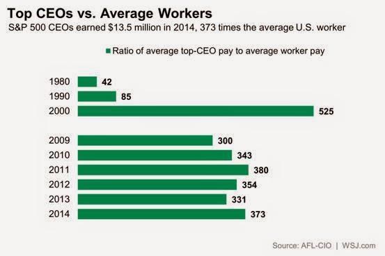 経営者 CEO 報酬 従業員 社員 何倍