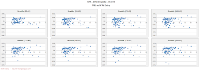 SPX Short Options Straddle Scatter Plot IV versus P&L - 45 DTE - Risk:Reward 45% Exits