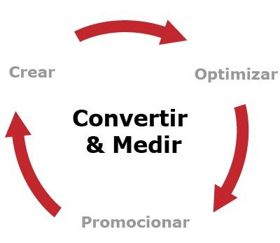Las Cuatro Fases del Marketing de Atracción 2.0
