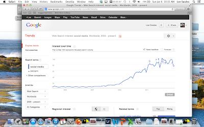 Google trends social media