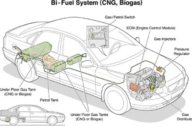 advantages of biogas for vehicles