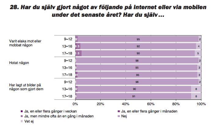 statistik dating på nettet Samsø