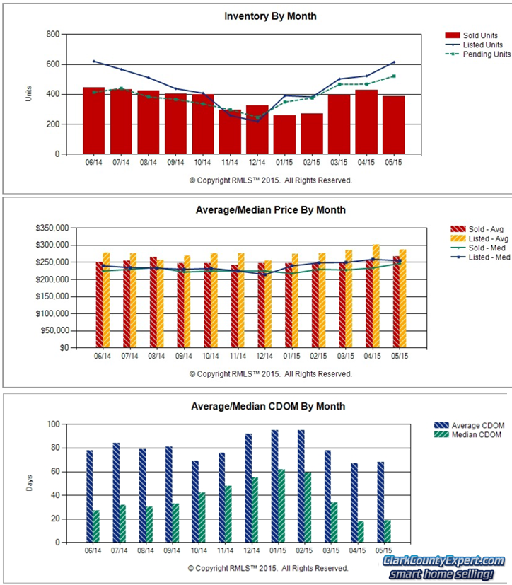 RMLS Charts of Vancouver WA Resale Home Sales Trends in May 2015