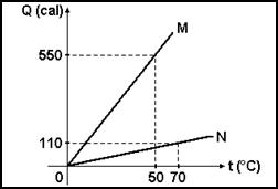 Lista de exercícios sobre Calorimetria: calor latente  mudança de estado físico