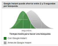 gráfico velocidad de Google Instant