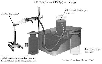 Pembuatan gas oksigen di laboratorium