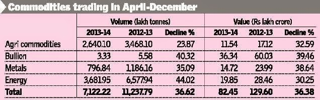 Commodities trade dips over 36% in Apr-Dec