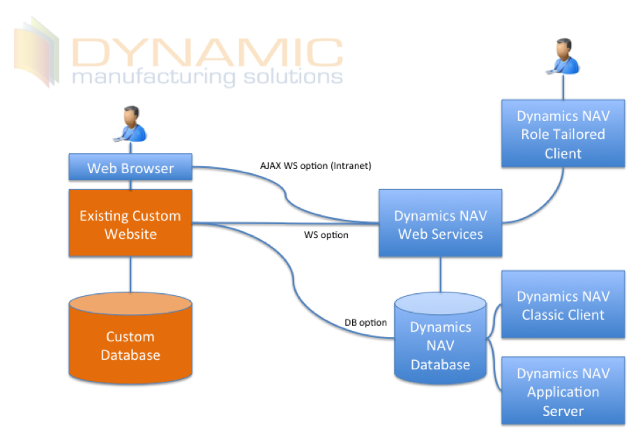 integrating service parameters crm b You can use the dynamics crm connection shared resource to create a connection to the microsoft dynamics crm server open network ports for tibco cloud integration apps ensure that you have configured all the necessary parameters when using discover service.