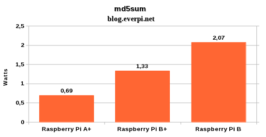 Consumo do Raspberry Pi A+ md5sum