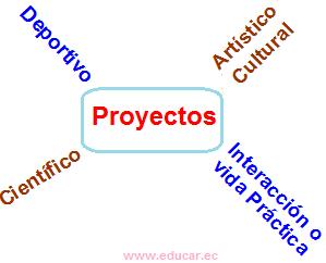 Interpretaci N Pedag Gica Tipos De Proyectos Escolares