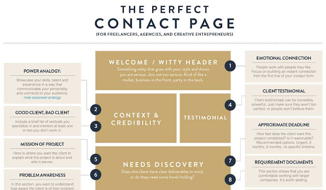 The Perfect Contact Page
