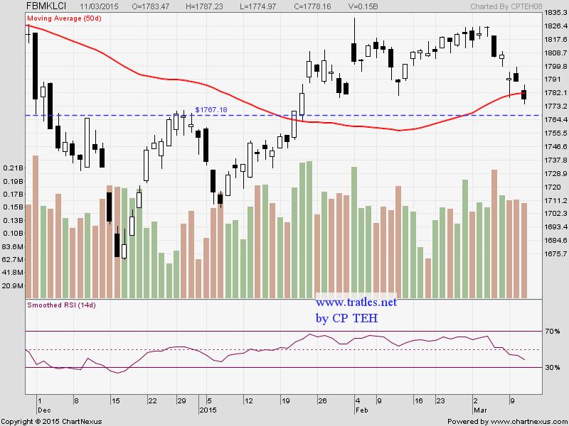 Fkli trading system