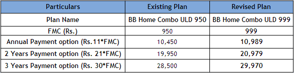 BSNL Hiked Charges for Unlimited Home Combo Broadband 950 Plan