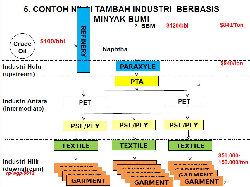 Bacotan orang terbuang semua produk utama abad ini memerlukan minyak bumi transportasi komunikasi industri via bbm dan material material seperti tekstil plastik ccuart Images