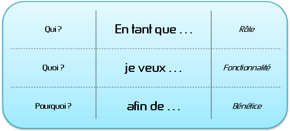 User Story : matrice Rôle - Fonctionnalité - Bénéfice