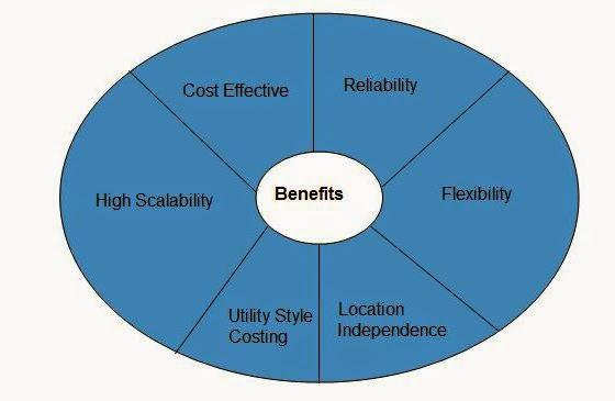 مميزات السحابة العامة أو الفوائد السحابة العامة benefits