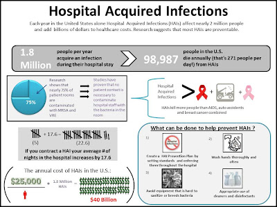 hospital-acquired infections
