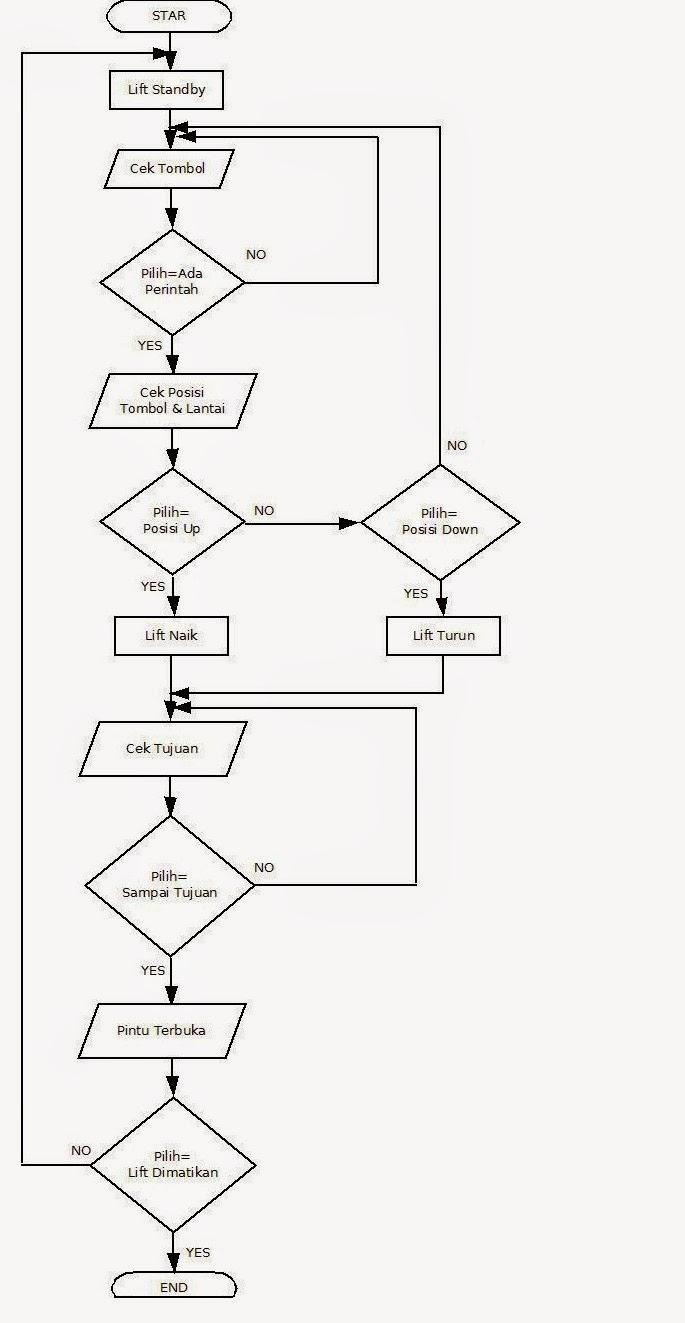 Algoritma Dan Pemograman Kasus Elektro   Flowchart Lift