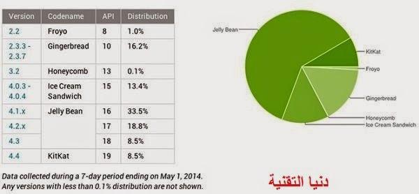 كت كات نسخة أندرويد تعمل على 8.5% من الاجهزة الأندرويد