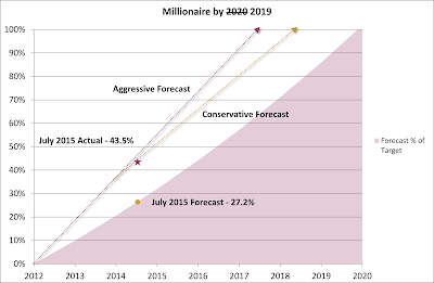 Millionaire by 2020 2019 Plan – July 2015 Update