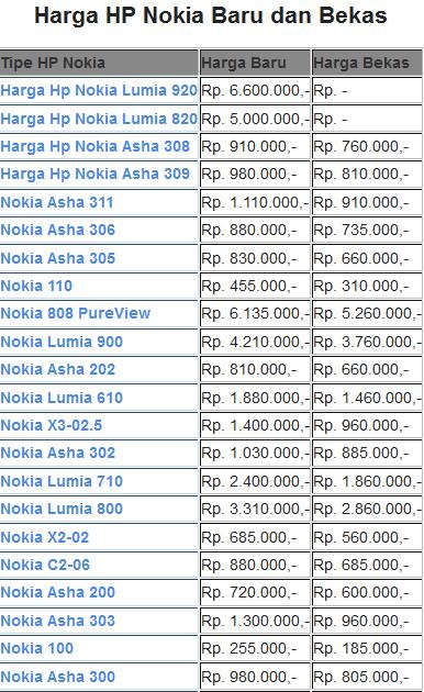 Harga HP Nokia Baru dan Bekas Terlengkap Bulan Ini+