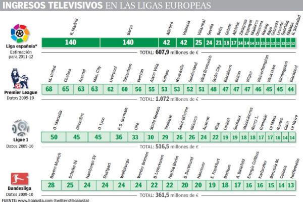 gráfico TV y fútbol