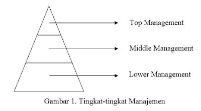 Pembagian Manajemen