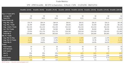 SPX Short Options Straddle Trade Metrics - 80 DTE - IV Rank > 50 - Risk:Reward 45% Exits