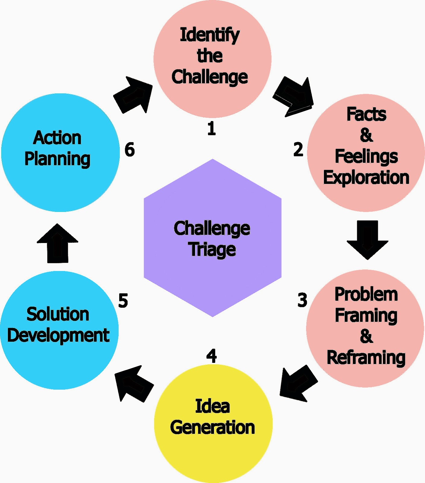 6 step problem solving process
