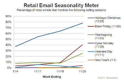 Click to view the Nov. 25, 2011 Retail Email Seasonality Meter larger