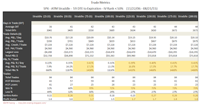 SPX Short Options Straddle Trade Metrics - 59 DTE - IV Rank < 50 - Risk:Reward 35% Exits
