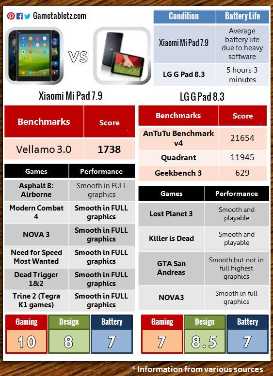 Xiaomi Mi Pad 7.9 vs LG G Pad 8.3 benchmarks and gaming performance