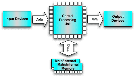 collection block diagram of central processing unit pictures    images of cpu block diagram diagrams
