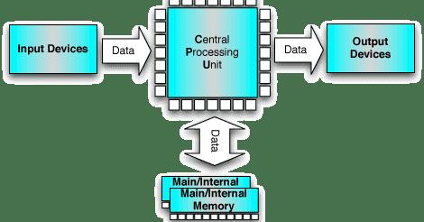 Computer%2Bblock%2Bdiagram block diagram of computer wiring diagram shrutiradio block diagram laptop asus a450c at bakdesigns.co